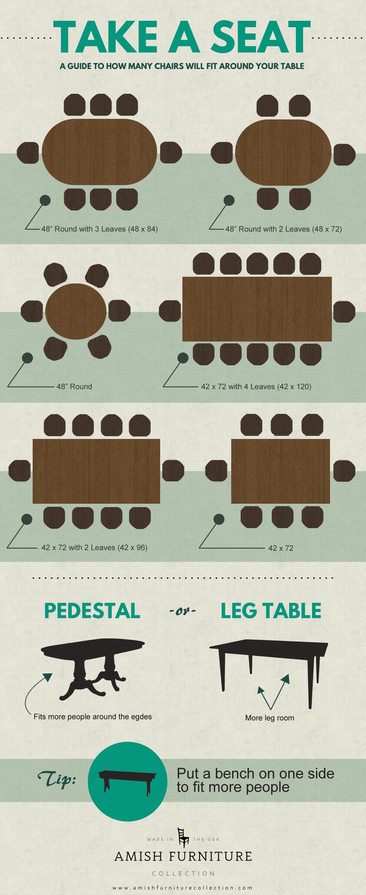 A guide to how many chairs will fit around different sized tables.